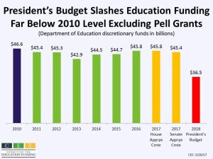 Federal Funding for Education Programs At Risk in Fiscal